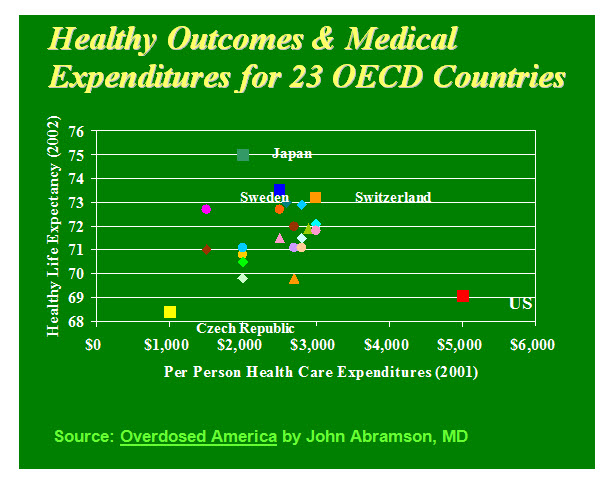 Health Outcomes & Medical Expenditures