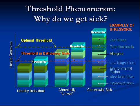 Threshold Phenomenon: Why do we get sick?